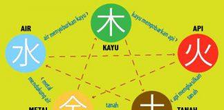 Tips dan Trik Feng Shui Untuk Menghadirkan Keharmonisan di Rumah